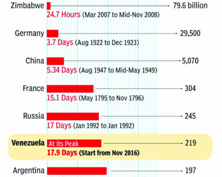 Infographics: In Venezuela, prices double every 18 days