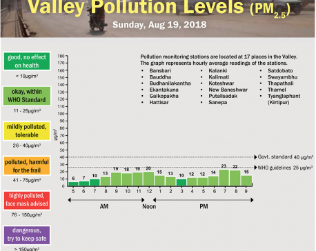 Valley pollution levels for August 19