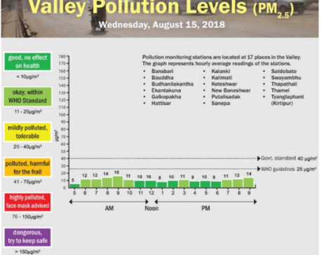 Valley pollution levels for August 15