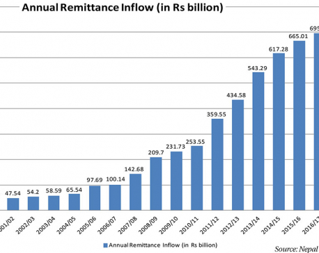 Remittance growth rebounds as US dollar appreciates, oil price recovers