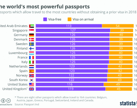 Infographics: The world's most powerful passports