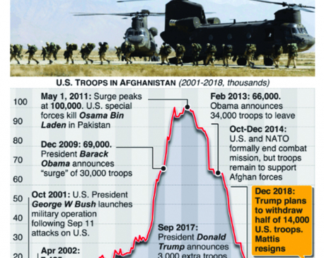 Infographics: Trump orders 7,000 troops to leave Afghanistan