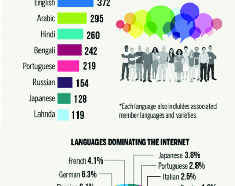 Infographics: The internet lacks language diversity