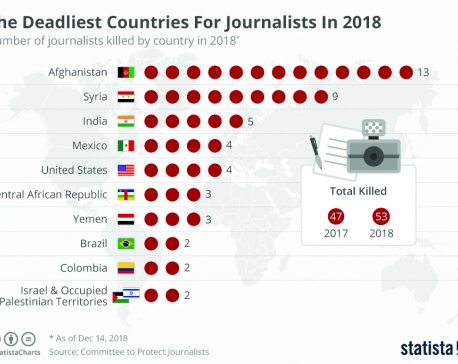 Infographics: Deadliest countries for journalists in 2018