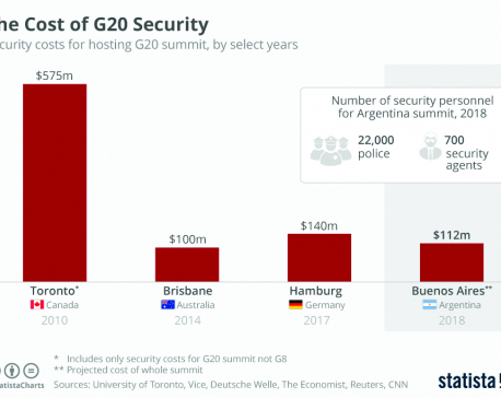 Infographics: The Cost of G20 Security