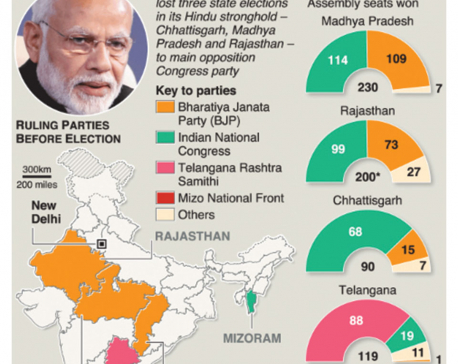 Infographics: Indian Prime Minister Modi's party loses key state elections