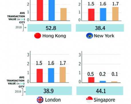Infographics: Hong Kong, the top choice of super-rich home buyers