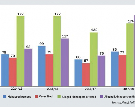 Kidnapping cases up by 29%