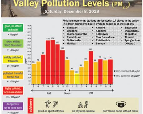 Valley Pollution Index for December 8, 2018