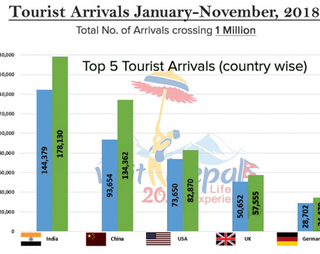Foreign tourist arrivals cross one million mark