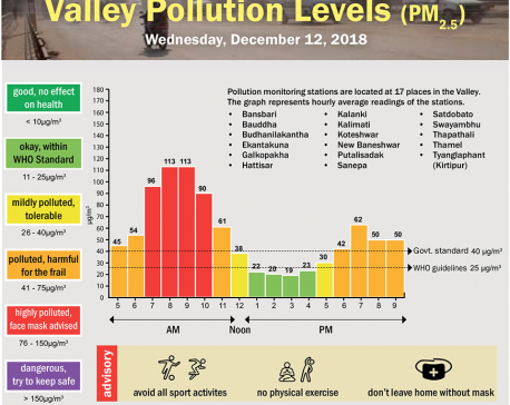 Valley Pollution Index for December 12, 2018