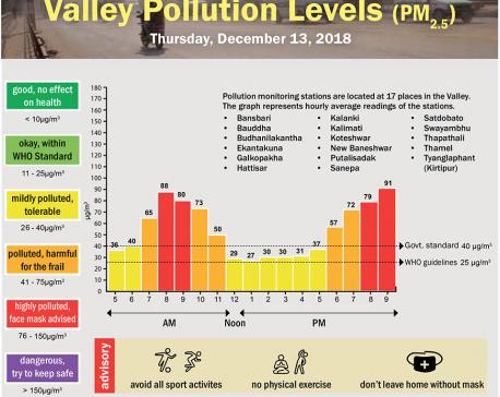 Valley Pollution Index for December 13, 2018