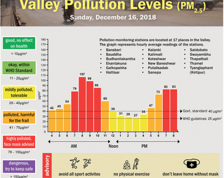 Valley Pollution Index for December 16, 2018