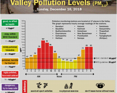 Valley Pollution Index for December 18, 2018