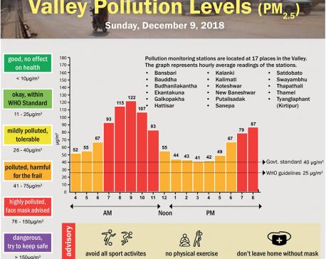 Valley Pollution Index for December 9, 2018