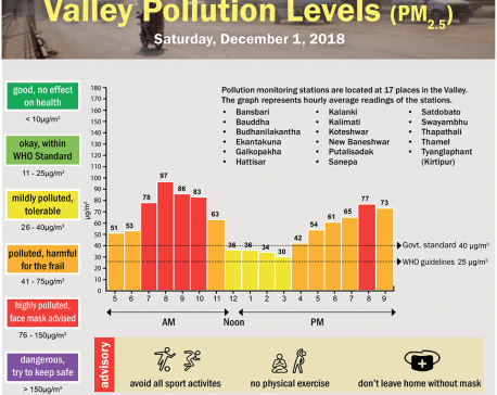 Valley Pollution Index for December 1, 2018