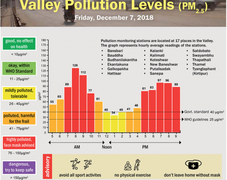 Valley Pollution Index for December 7, 2018