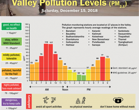 Valley Pollution Index for December 15, 2018