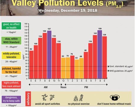 Valley Pollution Index for December 19, 2018
