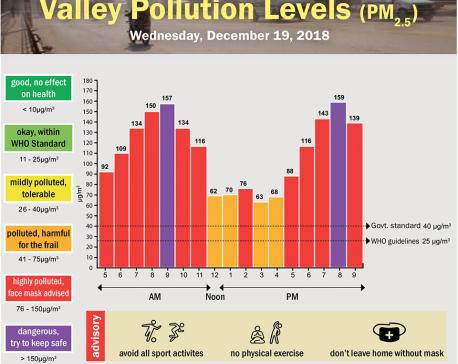 Valley Pollution Index for December 19, 2018