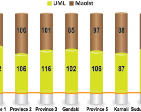 53% UML, 47% Maoist leaders in NCP provincial committees