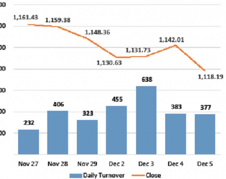 Nepse drops to 52-week low
