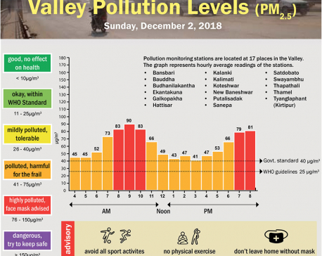 Dec 2 was polluted: Data shows
