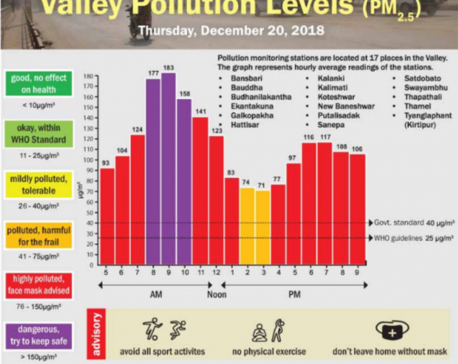 Valley Pollution Index for December 20, 2018