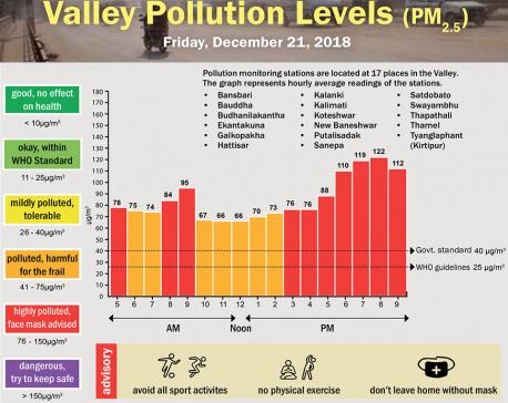 Valley Pollution Index for December 21, 2018