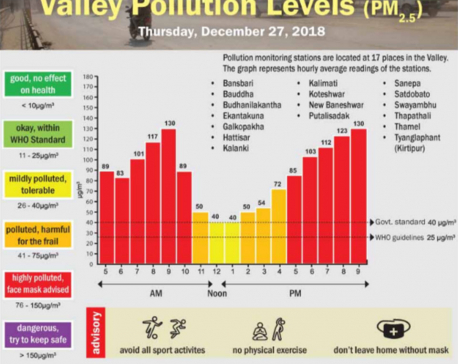 Valley Pollution Index for December 28, 2018