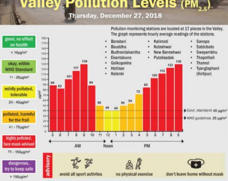 Valley Pollution Index for December 28, 2018
