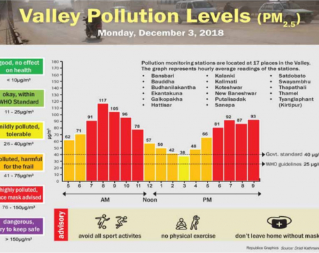 Dec 3 was highly polluted: Data shows