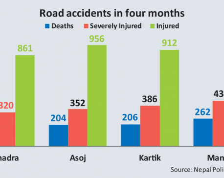Killer roads claim 864 lives across Nepal in 4 months