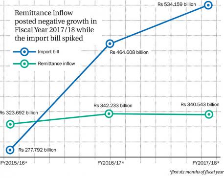 BoP, current account in deficit
