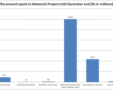 About Rs 31 billion spent on Melamchi Project