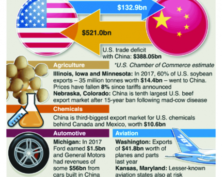 Infographics: US states at risk from trade war