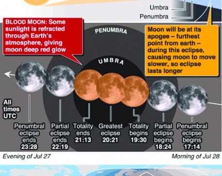 Infographics: Century's longest lunar eclipse