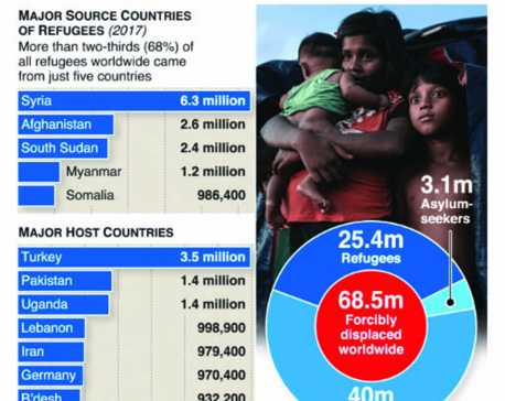 Infographics: World's displaced at record high of 68m