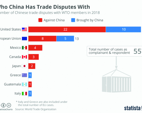 Infographics: Who China has trade disputes with
