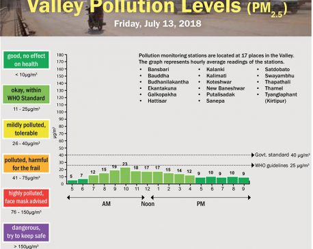 Valley Pollution Levels for July 13, 2018