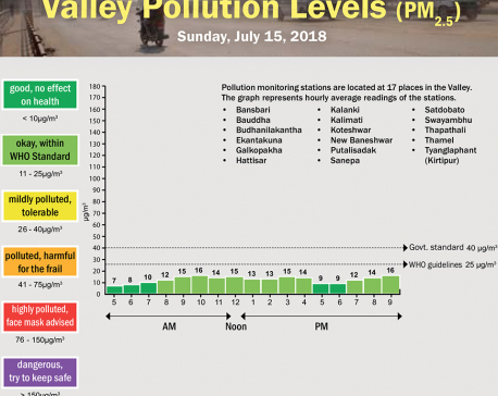 Valley Pollution Levels for July 15, 2018