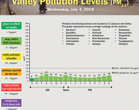 Valley Pollution Levels for July 4, 2018