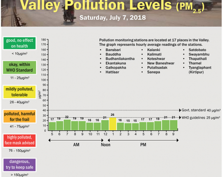 Valley Pollution Levels for July 7, 2018