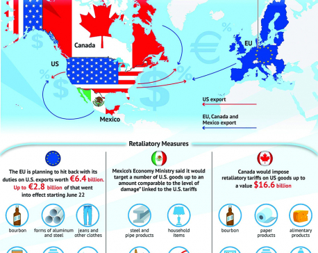 Infographics: US trade with EU, Canada and Mexico