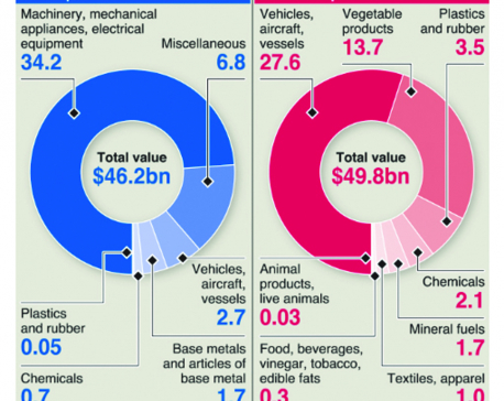 Infographics: U.S.-China trade war heats up