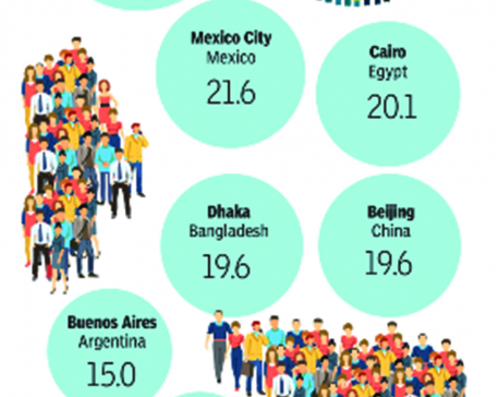 Infographics: Delhi-NCR is world's second most crowded capital region