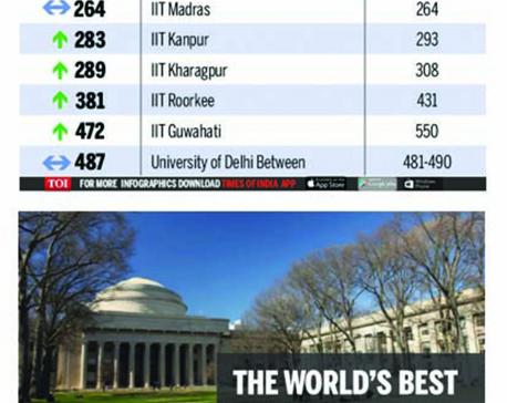 Infographics: Indian universities in Q5 rankings