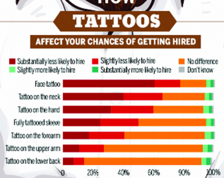 Infographics: Your tattoo could prevent you from getting your dream job