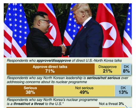 Infographics: Approval of Trump-Kim talks