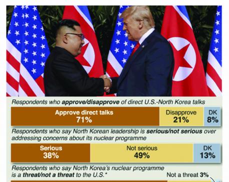Infographics: Approval of Trump-Kim talks